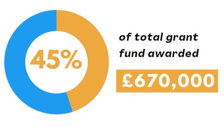 ESF Community Grants